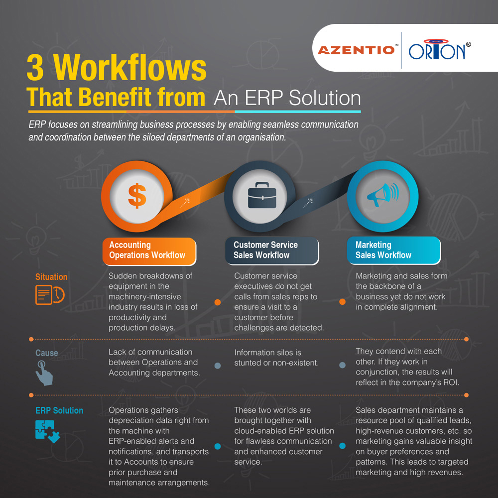 3 Workflows That Benefit from An ERP Solution