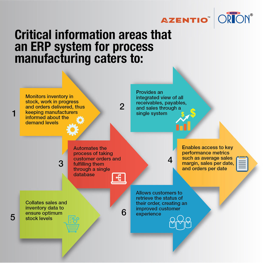 Critical information areas that an ERP system for process manufacturing cater to: