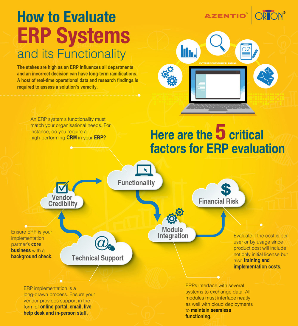 How to Evaluate ERP Systems and its Functionality